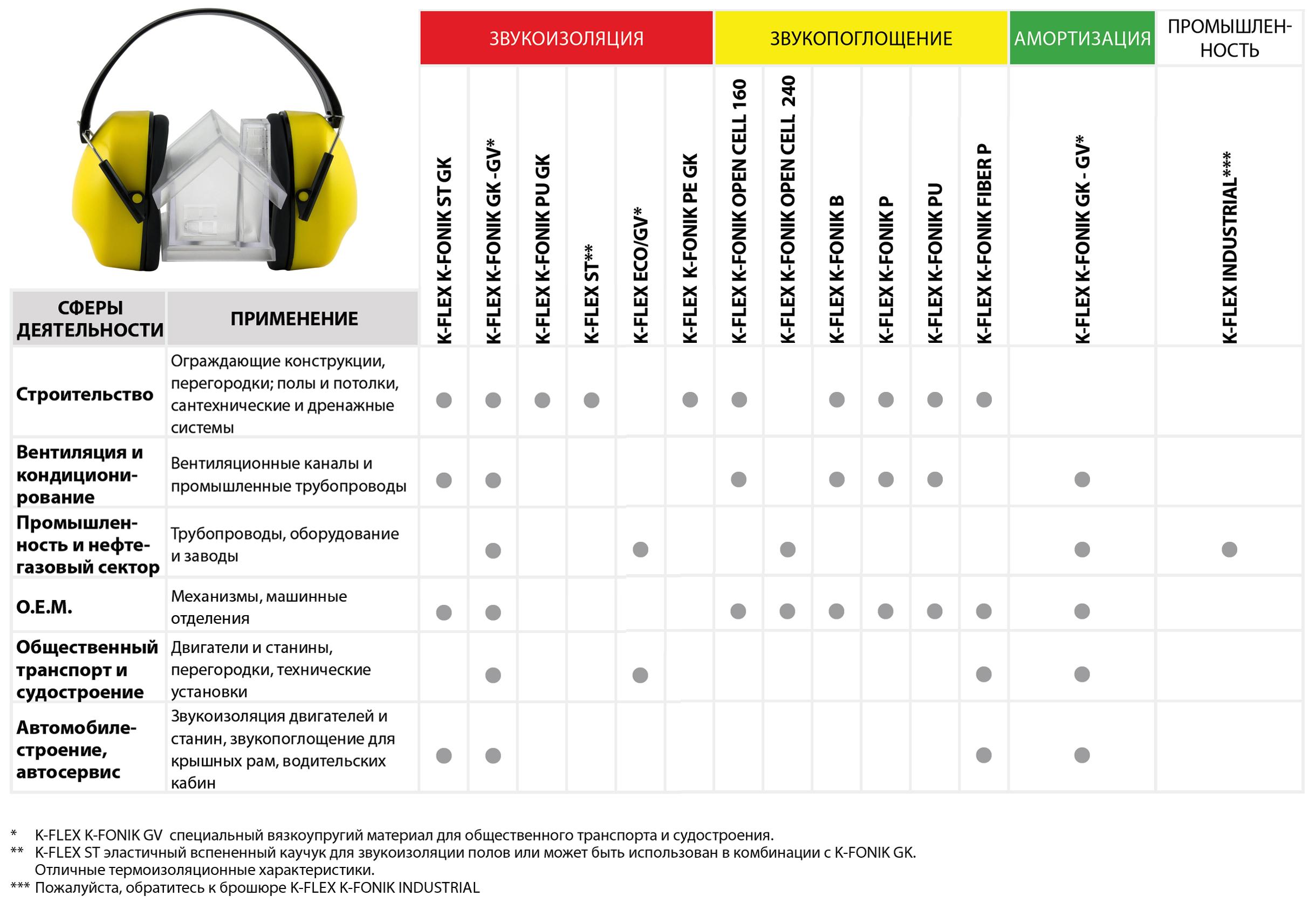 Области применения разных моделей звукоизоляции K-Fonik