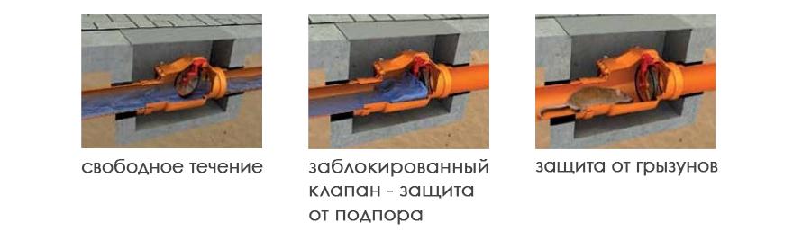 Обратные клапаны для канализационных трубопроводных систем